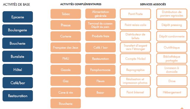 Activités supports et annexes d'un commerce multi-activité