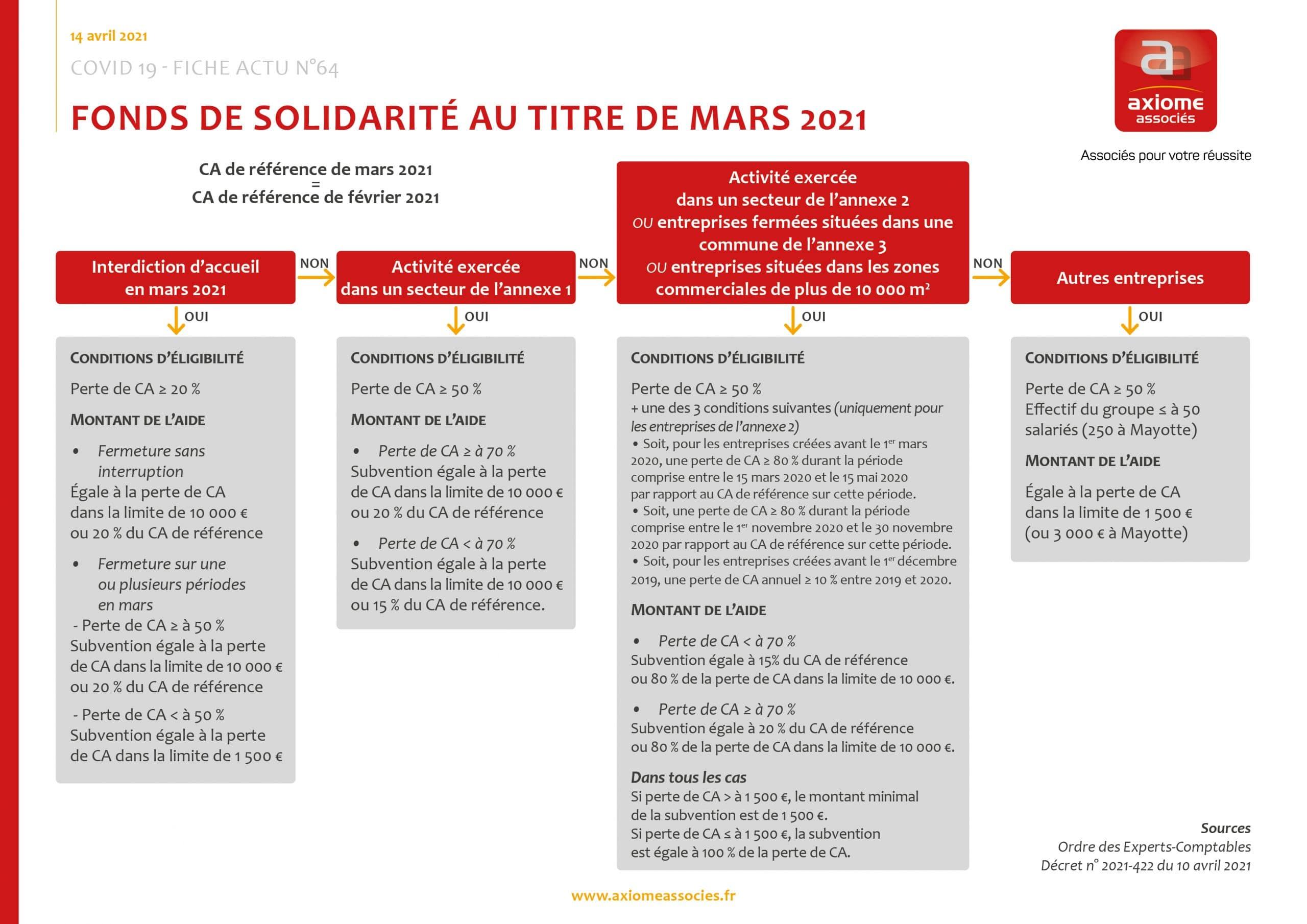 Le fonds de solidarité de mars 2021 en résumé